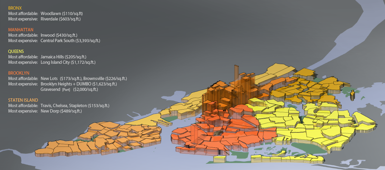 NYC Housing Prices by Neighborhood