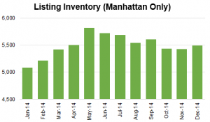 number of rental listings by month in nyc