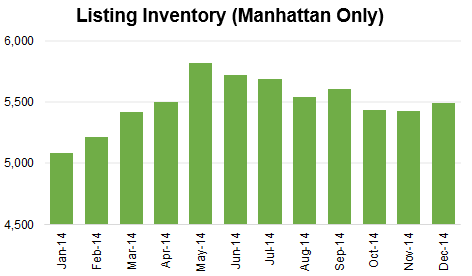Number Of Al Listings By Month In Nyc
