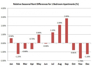 rental prices by month in NYC