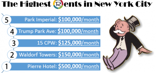 Highest Rents in New York City