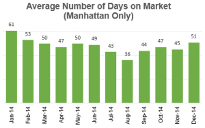Time spend on market, nyc apartments