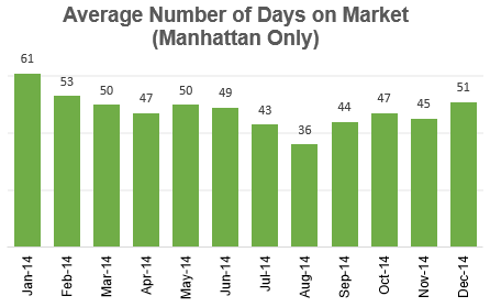 Time Spend On Market Nyc Apartments