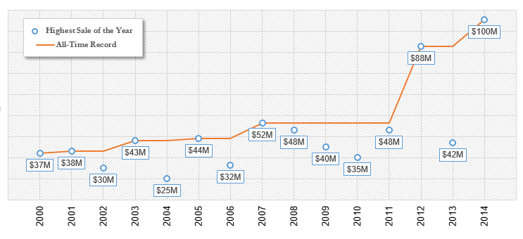 NYC's Most Expensive Sales, 2000-2014