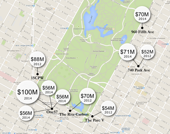 10 Most Expensive Sales Ever in NYC, 2014